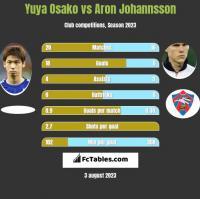 Yuya Osako vs Aron Johannsson h2h player stats