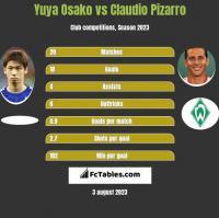 Yuya Osako vs Claudio Pizarro h2h player stats