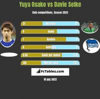 Yuya Osako vs Davie Selke h2h player stats