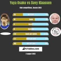 Yuya Osako vs Davy Klaassen h2h player stats