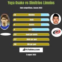 Yuya Osako vs Dimitrios Limnios h2h player stats