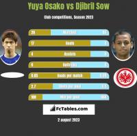 Yuya Osako vs Djibril Sow h2h player stats