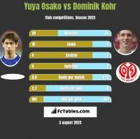 Yuya Osako vs Dominik Kohr h2h player stats