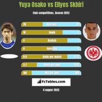 Yuya Osako vs Ellyes Skhiri h2h player stats