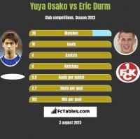 Yuya Osako vs Eric Durm h2h player stats