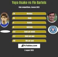 Yuya Osako vs Fin Bartels h2h player stats