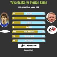 Yuya Osako vs Florian Kainz h2h player stats