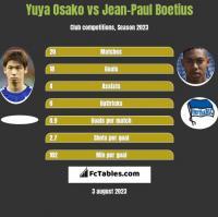 Yuya Osako vs Jean-Paul Boetius h2h player stats
