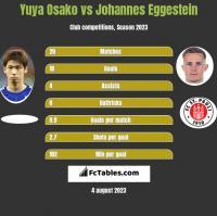 Yuya Osako vs Johannes Eggestein h2h player stats