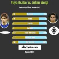 Yuya Osako vs Julian Weigl h2h player stats