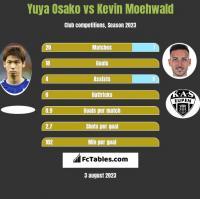 Yuya Osako vs Kevin Moehwald h2h player stats