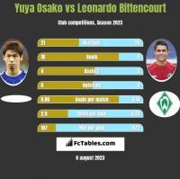 Yuya Osako vs Leonardo Bittencourt h2h player stats