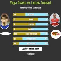Yuya Osako vs Lucas Tousart h2h player stats