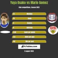 Yuya Osako vs Mario Gomez h2h player stats