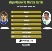 Yuya Osako vs Martin Harnik h2h player stats