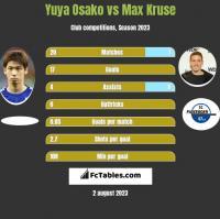 Yuya Osako vs Max Kruse h2h player stats