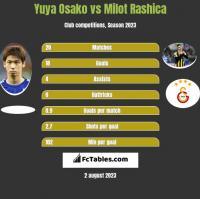 Yuya Osako vs Milot Rashica h2h player stats