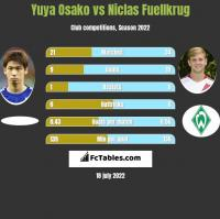 Yuya Osako vs Niclas Fuellkrug h2h player stats