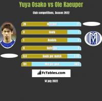 Yuya Osako vs Ole Kaeuper h2h player stats