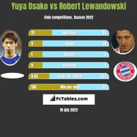 Yuya Osako vs Robert Lewandowski h2h player stats