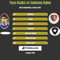 Yuya Osako vs Salomon Kalou h2h player stats