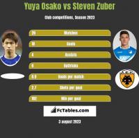Yuya Osako vs Steven Zuber h2h player stats