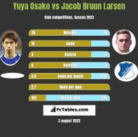 Yuya Osako vs Jacob Bruun Larsen h2h player stats