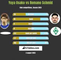 Yuya Osako vs Romano Schmid h2h player stats