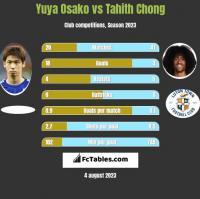Yuya Osako vs Tahith Chong h2h player stats