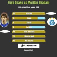 Yuya Osako vs Meritan Shabani h2h player stats