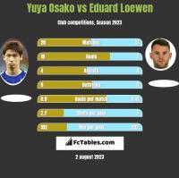 Yuya Osako vs Eduard Loewen h2h player stats