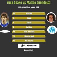 Yuya Osako vs Matteo Guendouzi h2h player stats