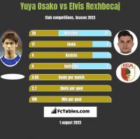 Yuya Osako vs Elvis Rexhbecaj h2h player stats
