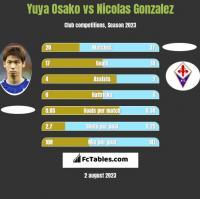 Yuya Osako vs Nicolas Gonzalez h2h player stats