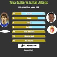 Yuya Osako vs Ismail Jakobs h2h player stats
