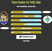 Yuya Osako vs Felix Agu h2h player stats