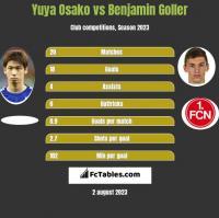 Yuya Osako vs Benjamin Goller h2h player stats