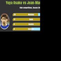 Yuya Osako vs Jean-Manuel Mbom h2h player stats