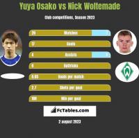 Yuya Osako vs Nick Woltemade h2h player stats