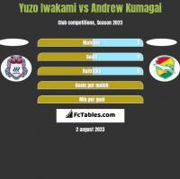 Yuzo Iwakami vs Andrew Kumagai h2h player stats