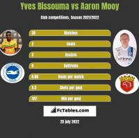 Yves Bissouma vs Aaron Mooy h2h player stats