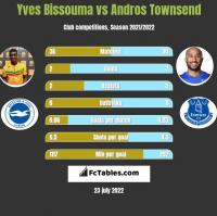 Yves Bissouma vs Andros Townsend h2h player stats