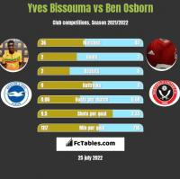Yves Bissouma vs Ben Osborn h2h player stats