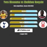 Yves Bissouma vs Cheikhou Kouyate h2h player stats