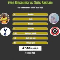 Yves Bissouma vs Chris Basham h2h player stats