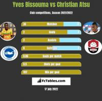 Yves Bissouma vs Christian Atsu h2h player stats