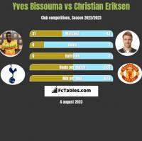 Yves Bissouma vs Christian Eriksen h2h player stats