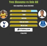 Yves Bissouma vs Dele Alli h2h player stats