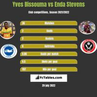 Yves Bissouma vs Enda Stevens h2h player stats