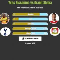 Yves Bissouma vs Granit Xhaka h2h player stats